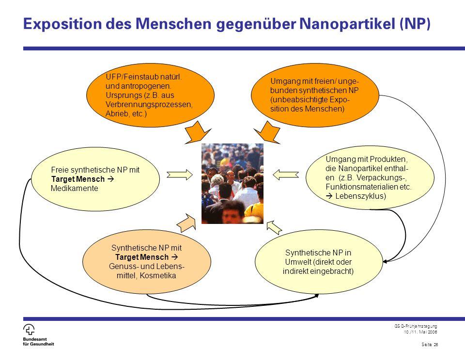GSG-Frühjahrstagung 10./11. Mai 2006 Seite 26 Exposition des Menschen gegenüber Nanopartikel (NP) Umgang mit Produkten, die Nanopartikel enthal- en (z