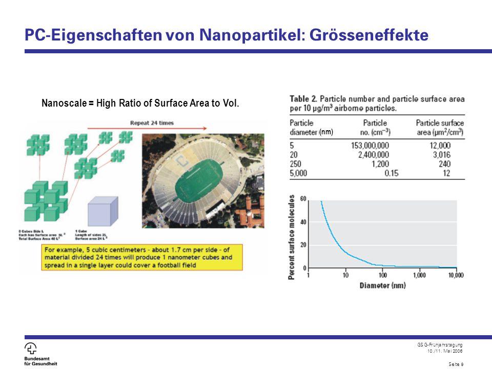GSG-Frühjahrstagung 10./11. Mai 2006 Seite 9 PC-Eigenschaften von Nanopartikel: Grösseneffekte (nm) Nanoscale = High Ratio of Surface Area to Vol.