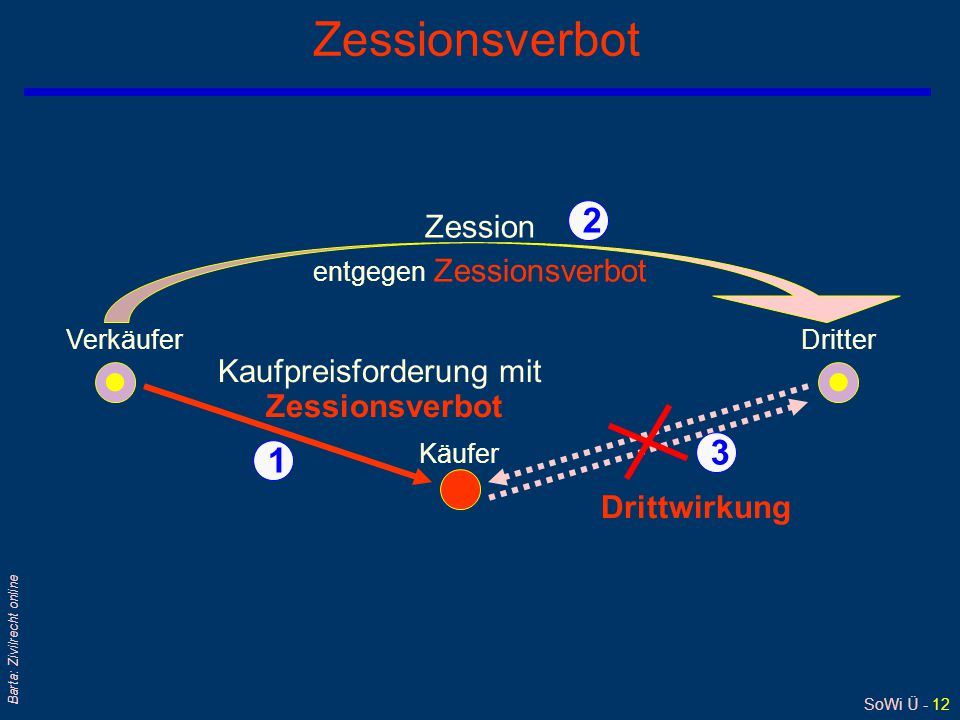 SoWi Ü - 12 Barta: Zivilrecht online Zessionsverbot VerkäuferDritter Zession entgegen Zessionsverbot Käufer Kaufpreisforderung mit Zessionsverbot 1 2 3 Drittwirkung