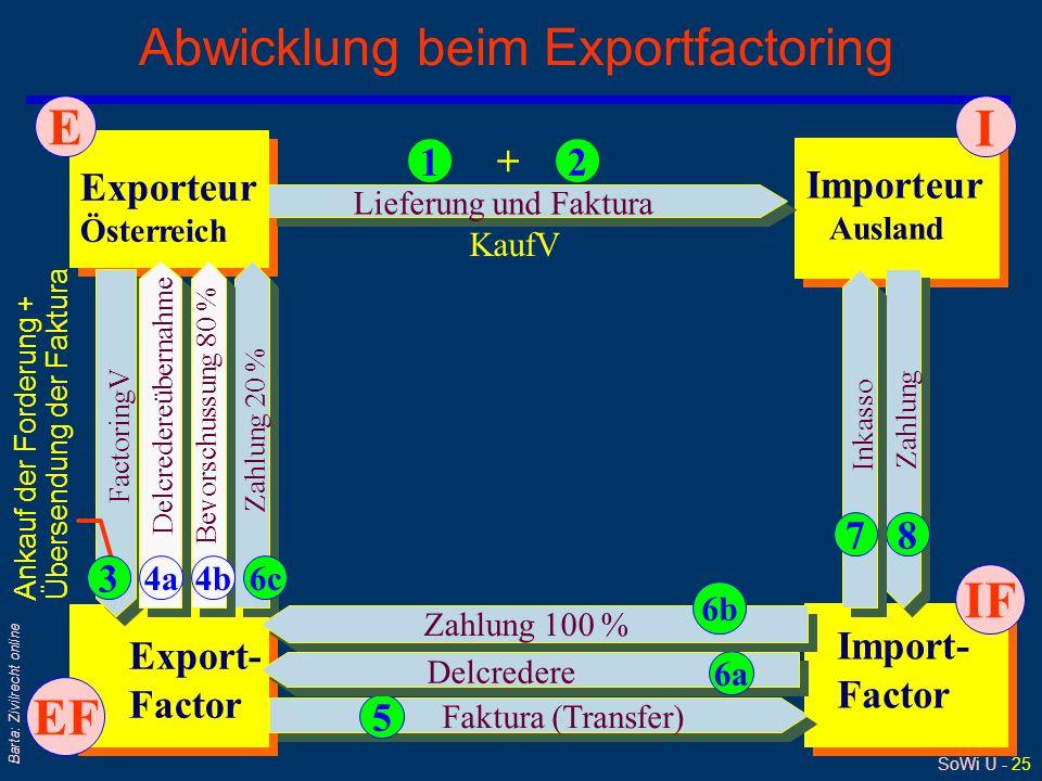 SoWi Ü - 25 Barta: Zivilrecht online Abwicklung beim Exportfactoring Exporteur Österreich Importeur Ausland Export- Factor Import- Factor Zahlung 20 %