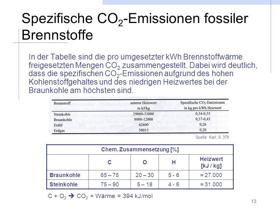 13 Spezifische CO 2 -Emissionen fossiler Brennstoffe In der Tabelle sind die pro umgesetzter kWh Brennstoffwärme freigesetzten Mengen CO 2 zusammenges