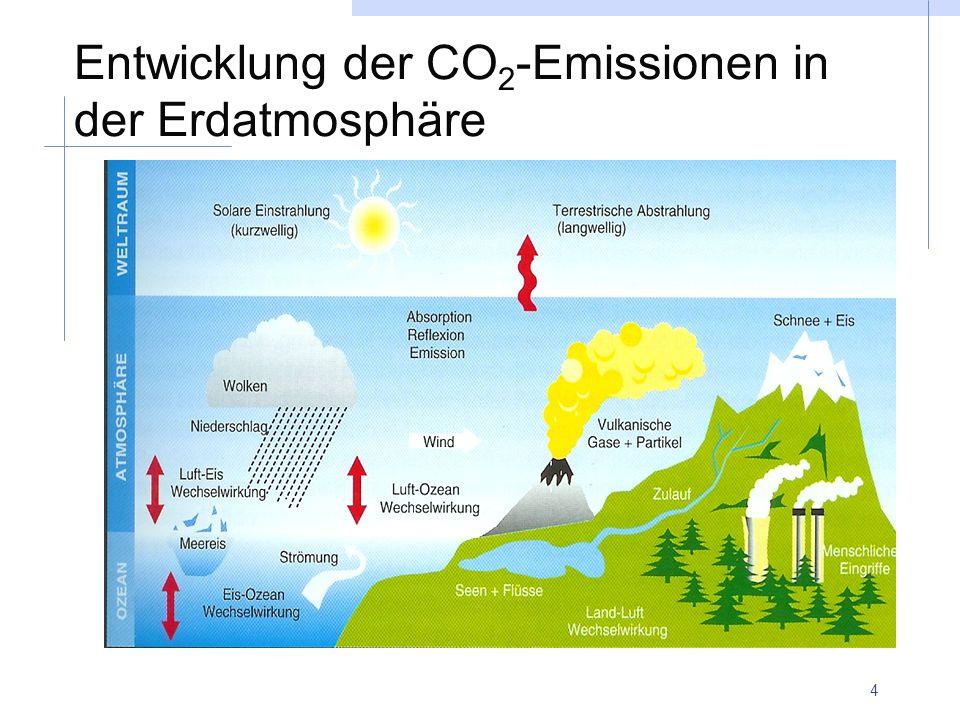4 Entwicklung der CO 2 -Emissionen in der Erdatmosphäre