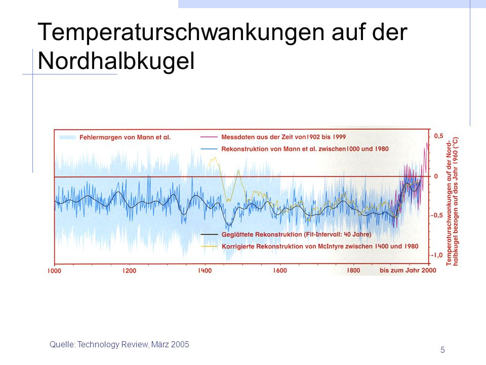 5 Temperaturschwankungen auf der Nordhalbkugel Quelle: Technology Review, März 2005