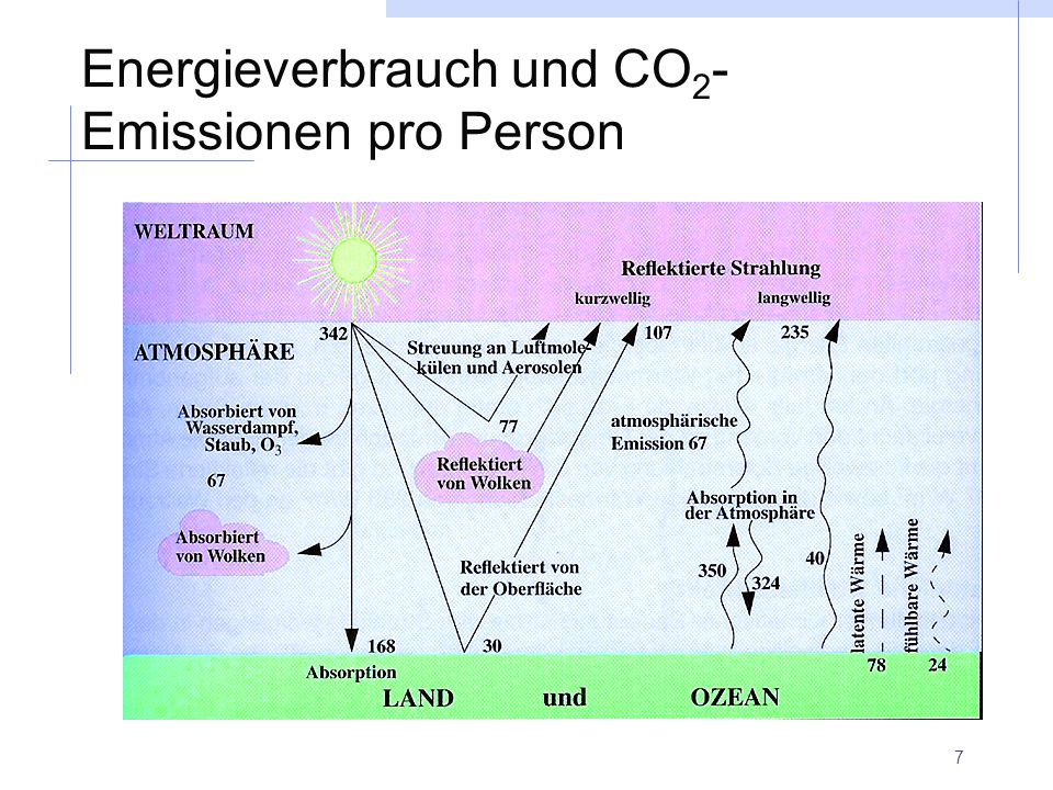 7 Energieverbrauch und CO 2 - Emissionen pro Person