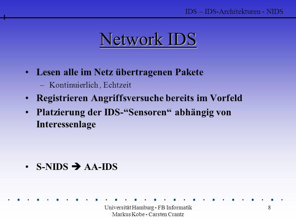 Universität Hamburg - FB Informatik Markus Kobe - Carsten Crantz 8 Network IDS IDS – IDS-Architekturen - NIDS Lesen alle im Netz übertragenen Pakete –