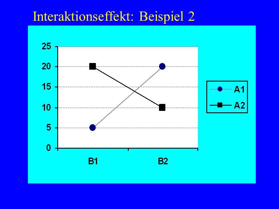 Interaktionseffekt: Beispiel 2