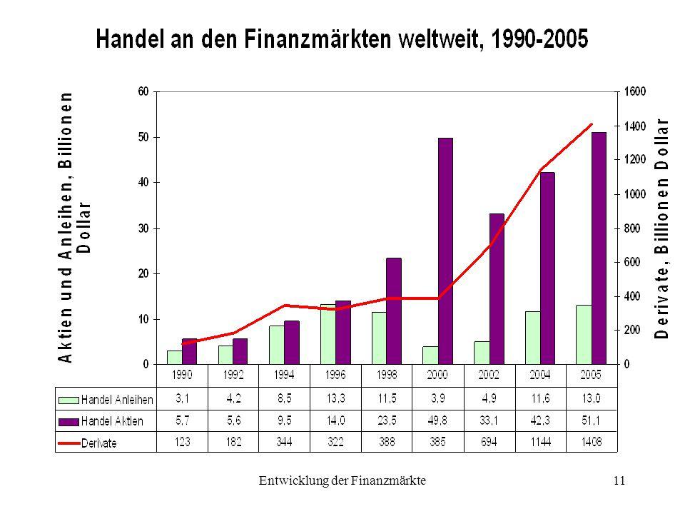 Entwicklung der Finanzmärkte11