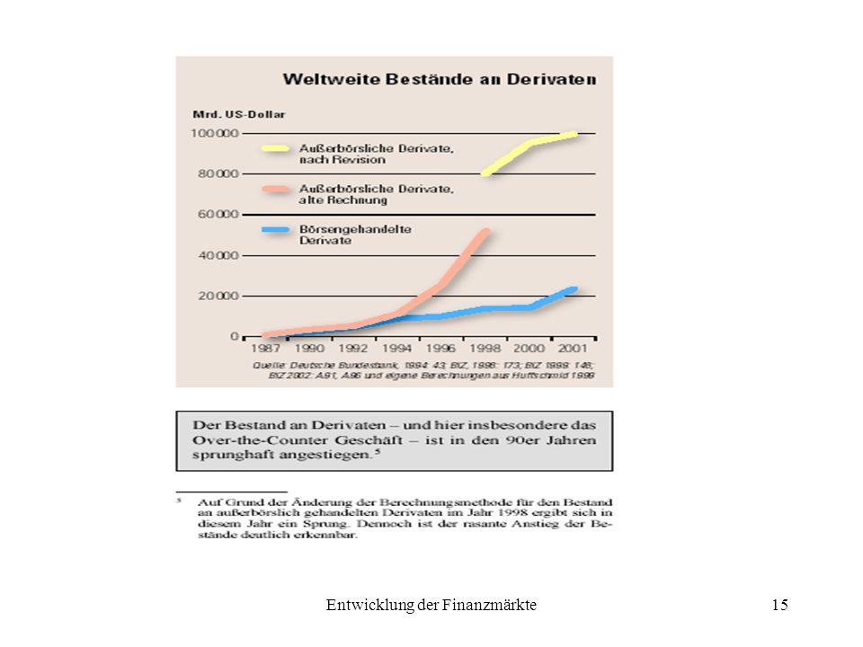 Entwicklung der Finanzmärkte15