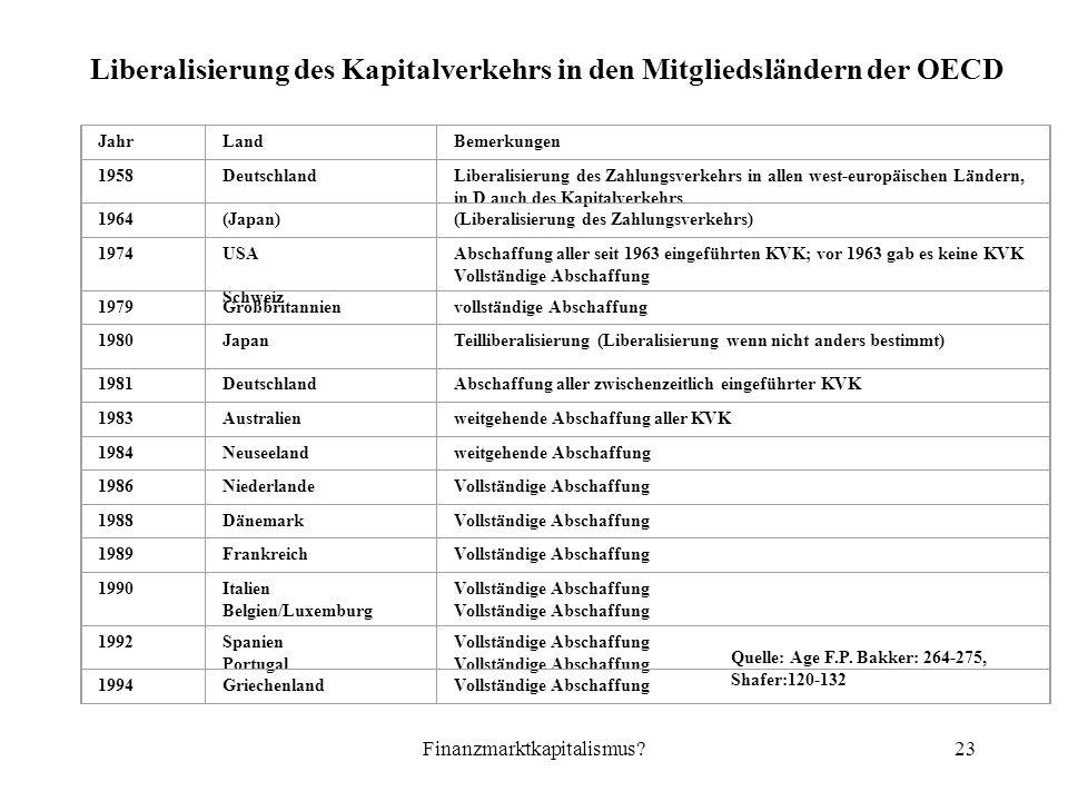 Finanzmarktkapitalismus 23 Liberalisierung des Kapitalverkehrs in den Mitgliedsländern der OECD JahrLandBemerkungen 1958DeutschlandLiberalisierung des Zahlungsverkehrs in allen west-europäischen Ländern, in D auch des Kapitalverkehrs 1964(Japan)(Liberalisierung des Zahlungsverkehrs) 1974USA Schweiz Abschaffung aller seit 1963 eingeführten KVK; vor 1963 gab es keine KVK Vollständige Abschaffung 1979Großbritannienvollständige Abschaffung 1980JapanTeilliberalisierung (Liberalisierung wenn nicht anders bestimmt) 1981DeutschlandAbschaffung aller zwischenzeitlich eingeführter KVK 1983Australienweitgehende Abschaffung aller KVK 1984Neuseelandweitgehende Abschaffung 1986NiederlandeVollständige Abschaffung 1988DänemarkVollständige Abschaffung 1989FrankreichVollständige Abschaffung 1990Italien Belgien/Luxemburg Vollständige Abschaffung 1992Spanien Portugal Vollständige Abschaffung 1994GriechenlandVollständige Abschaffung Quelle: Age F.P.