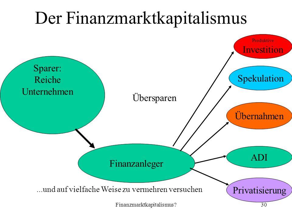Finanzmarktkapitalismus 30 Der Finanzmarktkapitalismus Produktive Investition...und auf vielfache Weise zu vermehren versuchen Übersparen Sparer: Reiche Unternehmen Finanzanleger Spekulation Übernahmen Privatisierung ADI