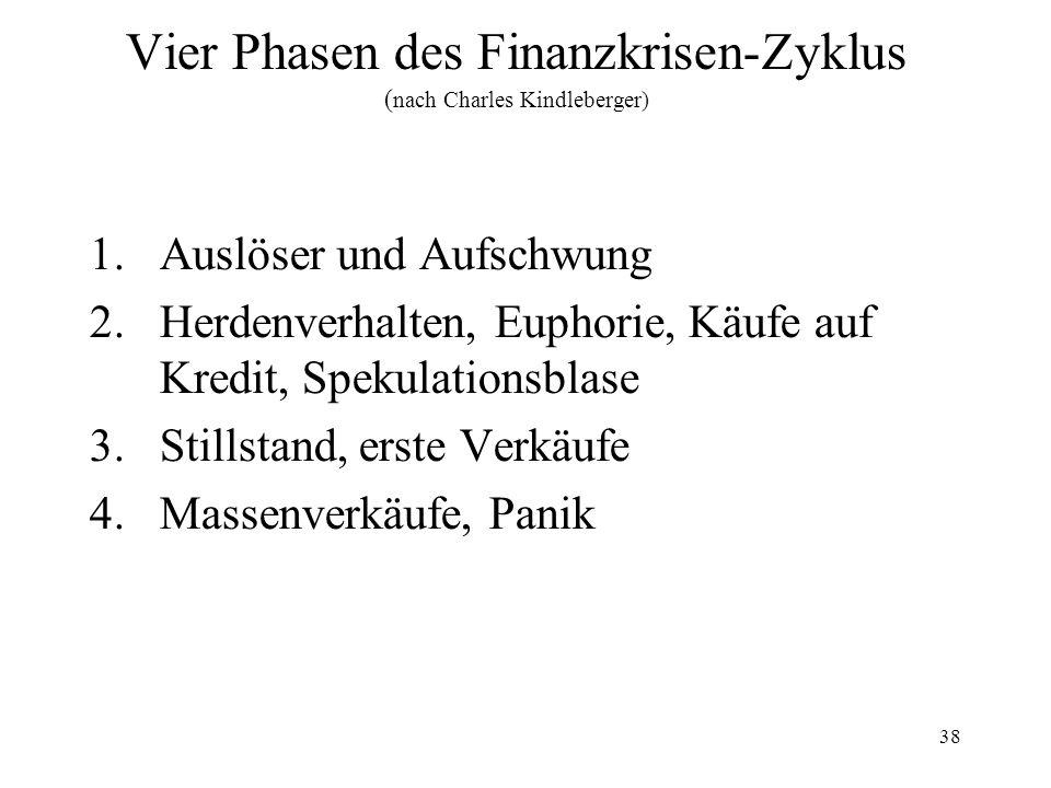 38 Vier Phasen des Finanzkrisen-Zyklus ( nach Charles Kindleberger) 1.Auslöser und Aufschwung 2.Herdenverhalten, Euphorie, Käufe auf Kredit, Spekulationsblase 3.Stillstand, erste Verkäufe 4.Massenverkäufe, Panik