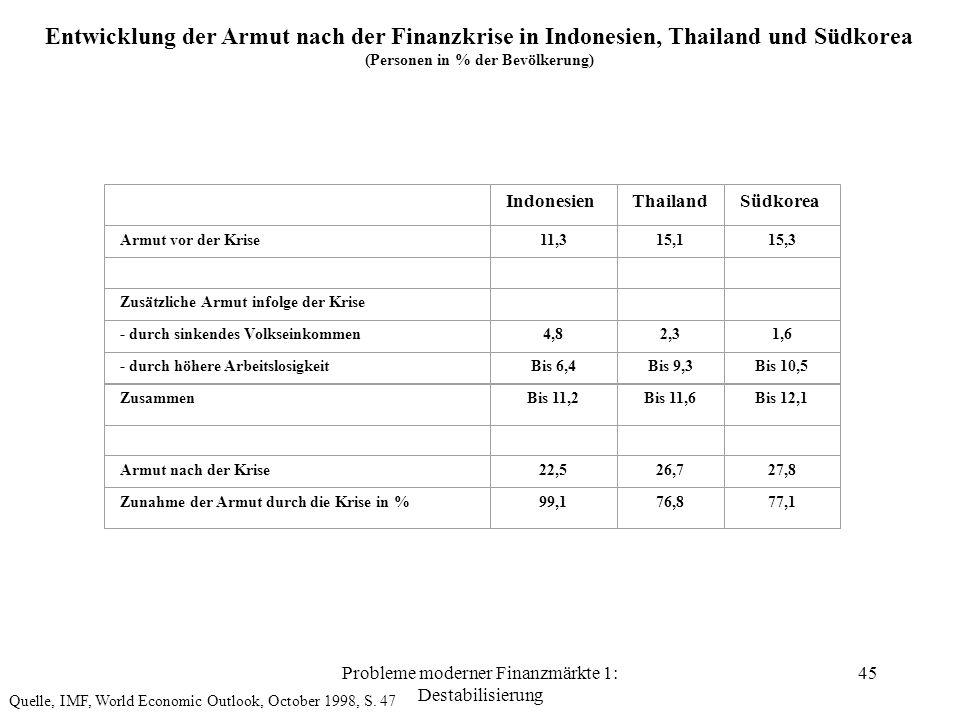 Probleme moderner Finanzmärkte 1: Destabilisierung 45 Entwicklung der Armut nach der Finanzkrise in Indonesien, Thailand und Südkorea (Personen in % der Bevölkerung) IndonesienThailandSüdkorea Armut vor der Krise11,315,115,3 Zusätzliche Armut infolge der Krise - durch sinkendes Volkseinkommen4,82,31,6 - durch höhere ArbeitslosigkeitBis 6,4Bis 9,3Bis 10,5 ZusammenBis 11,2Bis 11,6Bis 12,1 Armut nach der Krise22,526,727,8 Zunahme der Armut durch die Krise in %99,176,877,1 Quelle, IMF, World Economic Outlook, October 1998, S.