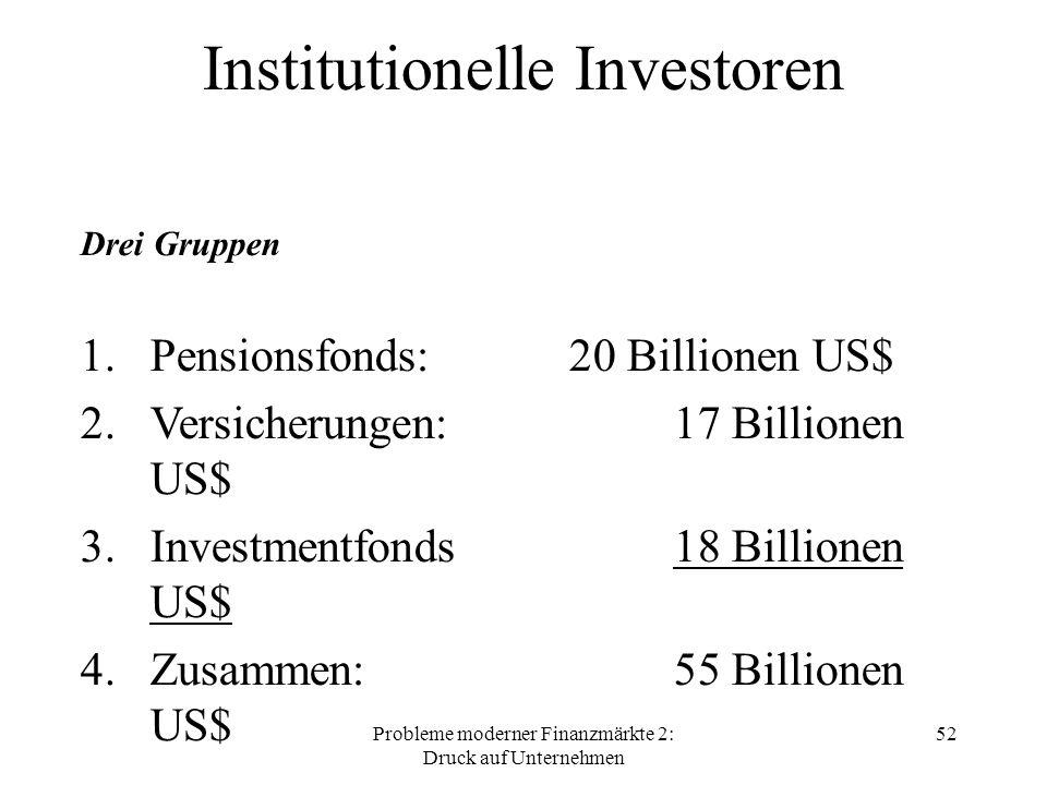 Probleme moderner Finanzmärkte 2: Druck auf Unternehmen 52 Institutionelle Investoren Drei Gruppen 1.Pensionsfonds: 20 Billionen US$ 2.Versicherungen: 17 Billionen US$ 3.Investmentfonds 18 Billionen US$ 4.Zusammen: 55 Billionen US$