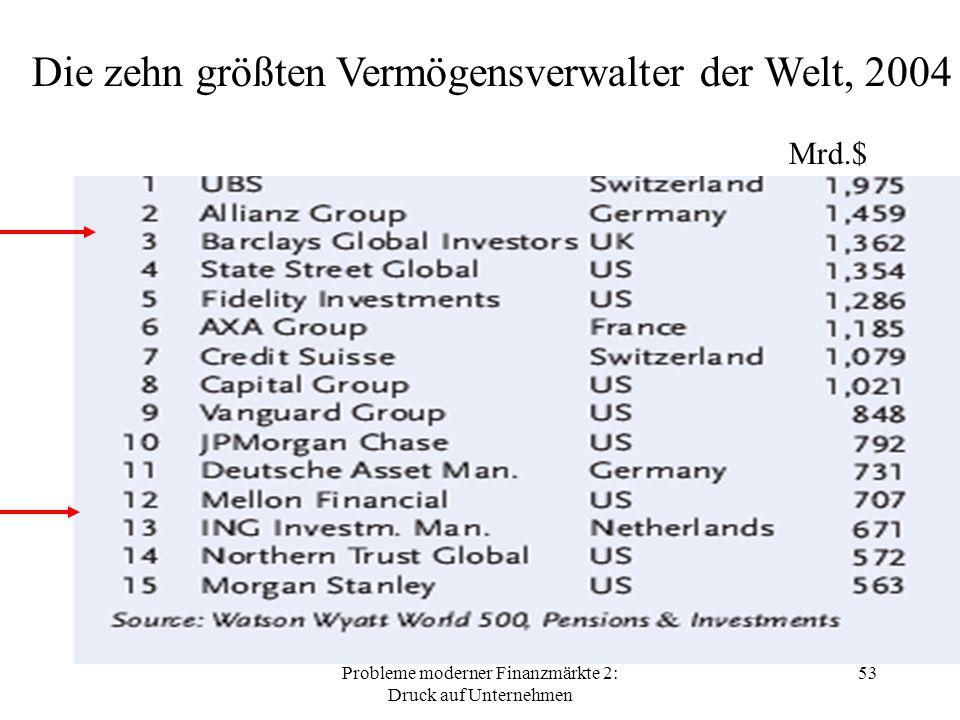 Probleme moderner Finanzmärkte 2: Druck auf Unternehmen 53 Die zehn größten Vermögensverwalter der Welt, 2004 Mrd.$