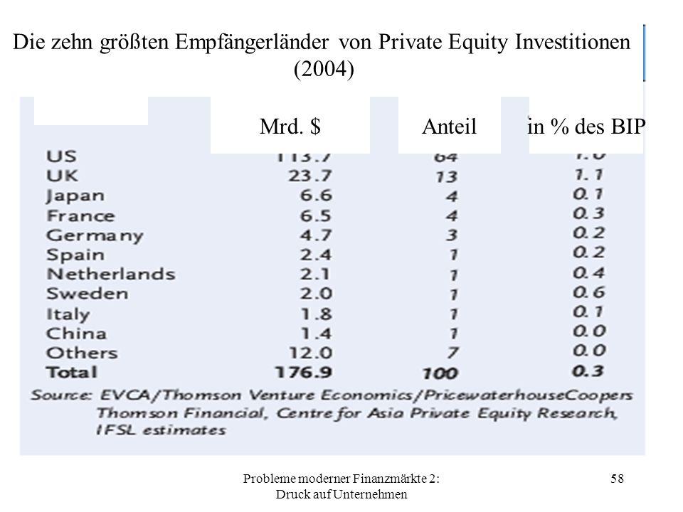 Probleme moderner Finanzmärkte 2: Druck auf Unternehmen 58 Die zehn größten Empfängerländer von Private Equity Investitionen (2004) Mrd.