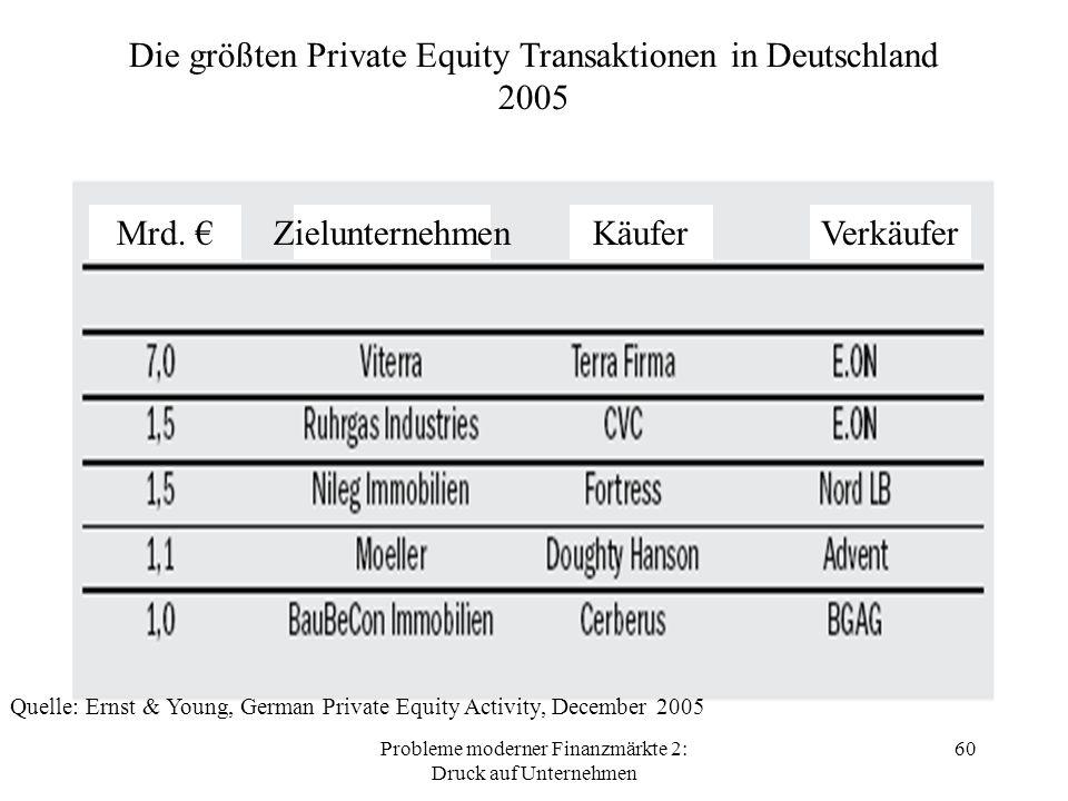 Probleme moderner Finanzmärkte 2: Druck auf Unternehmen 60 Mrd.