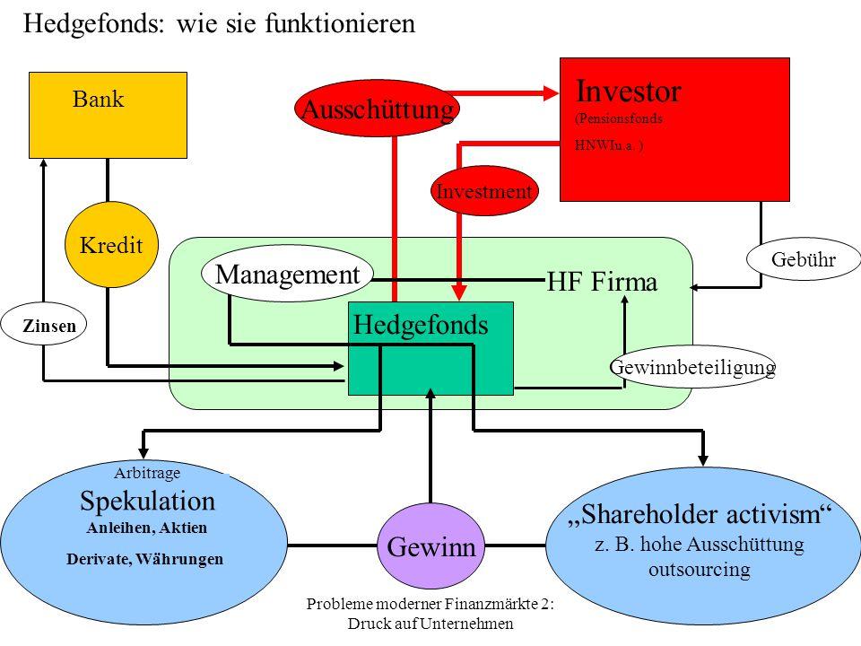 Probleme moderner Finanzmärkte 2: Druck auf Unternehmen 66 Investor (Pensionsfonds HNWIu.a.