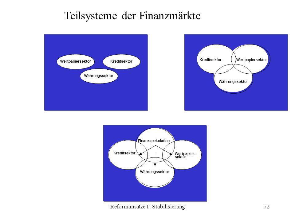 Reformansätze 1: Stabilisierung72 Teilsysteme der Finanzmärkte WertpapiersektorKreditsektor Währungssektor Kreditsektor Wertpapier- sektor KreditsektorWertpapiersektor Finanzspekulation