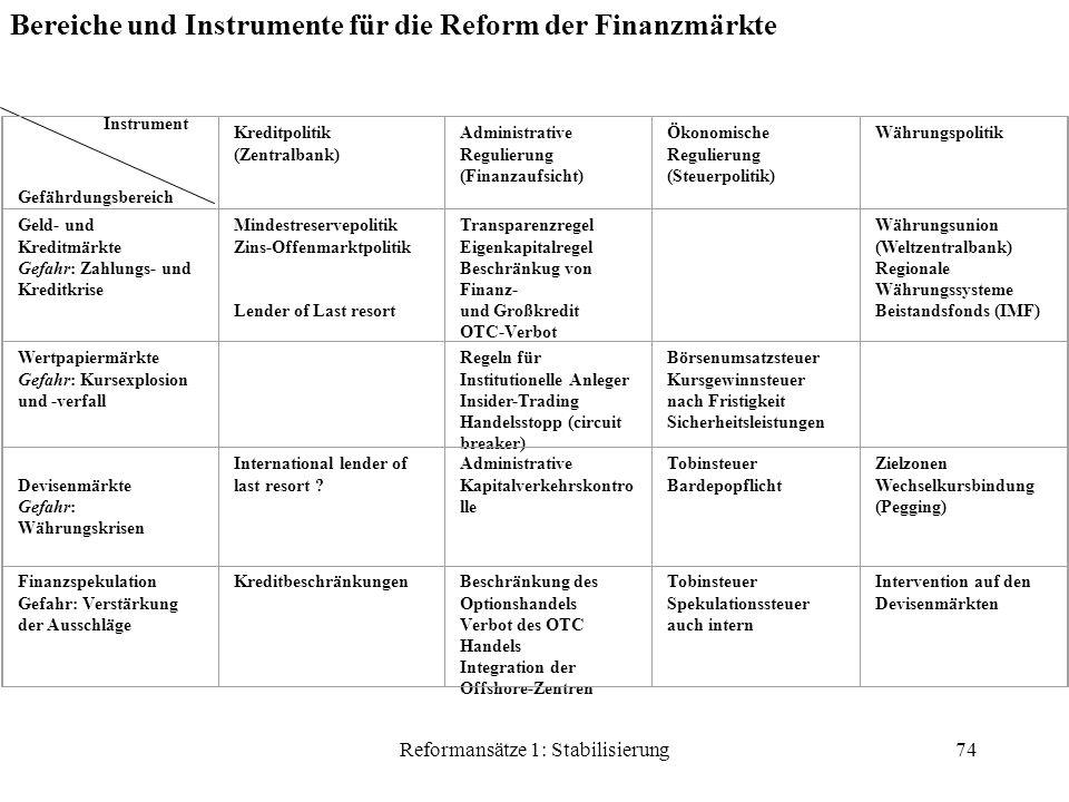 Reformansätze 1: Stabilisierung74 Bereiche und Instrumente für die Reform der Finanzmärkte Instrument Gefährdungsbereich Kreditpolitik (Zentralbank) Administrative Regulierung (Finanzaufsicht) Ökonomische Regulierung (Steuerpolitik) Währungspolitik Geld- und Kreditmärkte Gefahr: Zahlungs- und Kreditkrise Mindestreservepolitik Zins-Offenmarktpolitik Lender of Last resort Transparenzregel Eigenkapitalregel Beschränkug von Finanz- und Großkredit OTC-Verbot Währungsunion (Weltzentralbank) Regionale Währungssysteme Beistandsfonds (IMF) Wertpapiermärkte Gefahr: Kursexplosion und -verfall Regeln für Institutionelle Anleger Insider-Trading Handelsstopp (circuit breaker) Börsenumsatzsteuer Kursgewinnsteuer nach Fristigkeit Sicherheitsleistungen Devisenmärkte Gefahr: Währungskrisen International lender of last resort .
