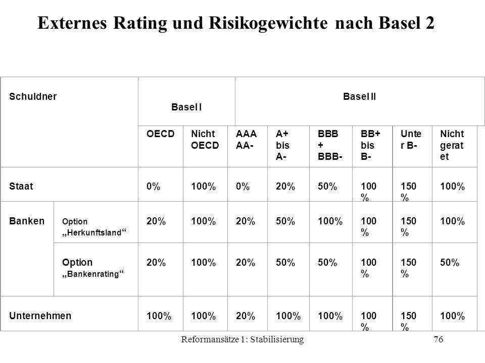 """Reformansätze 1: Stabilisierung76 Schuldner Basel I Basel II OECDNicht OECD AAA AA- A+ bis A- BBB + BBB- BB+ bis B- Unte r B- Nicht gerat et Staat 0% 100% 0% 20% 50% 100 % 150 % 100% Banken Option """" Herkunftsland 20% 100% 20% 50% 100% 100 % 150 % 100% Option """" Bankenrating 20% 100% 20% 50% 50% 100 % 150 % 50% Unternehmen 100% 100% 20% 100% 100% 100 % 150 % 100% Externes Rating und Risikogewichte nach Basel 2"""