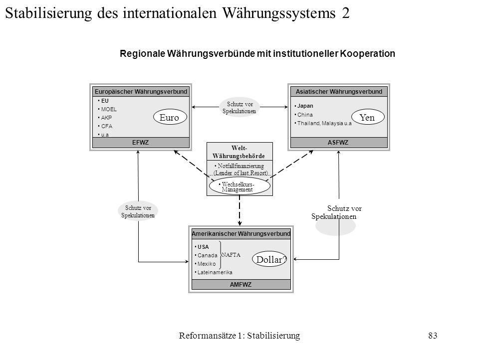 Reformansätze 1: Stabilisierung83 EU MOEL AKP CFA u.a Europäischer Währungsverbund EFWZ Schutz vor Spekulationen Euro Welt- Währungsbehörde Notfallfinanzierung (Lender of last Resort) Amerikanischer Währungsverbund AMFWZ Dollar.
