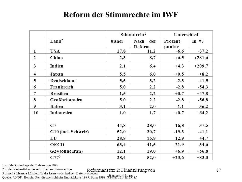 Reformansätze 2: Finanzierung von Entwicklung 87 Reform der Stimmrechte im IWF Stimmrecht 1 Unterschied Land 2 bisherNach der Reform Prozent- punkte In % 1USA17,811,2-6,6-37,2 2China2,38,7+6,5+281,6 3Indien2,16,4+4,3+209,7 4Japan5,56,0+0,5+8,2 5Deutschland5,53,2-2,3-41,5 6Frankreich5,02,2-2,8-54,3 7Brasilien1,52,2+0,7+47,8 8Großbritannien5,02,2-2,8-56,8 9Italien3,12,0-1,1-36,2 10Indonesien1,01,7+0,7+64,2 G744,828,0-16,8-37,5 G10 (incl.