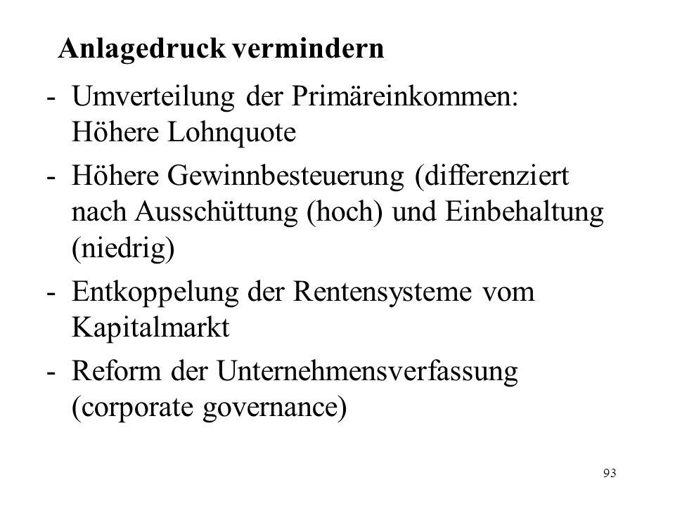 93 Anlagedruck vermindern -Umverteilung der Primäreinkommen: Höhere Lohnquote -Höhere Gewinnbesteuerung (differenziert nach Ausschüttung (hoch) und Einbehaltung (niedrig) -Entkoppelung der Rentensysteme vom Kapitalmarkt -Reform der Unternehmensverfassung (corporate governance)