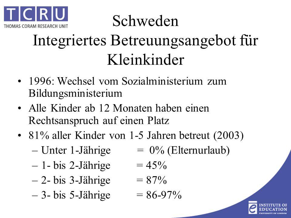 Schweden Integriertes Betreuungsangebot für Kleinkinder 1996: Wechsel vom Sozialministerium zum Bildungsministerium Alle Kinder ab 12 Monaten haben einen Rechtsanspruch auf einen Platz 81% aller Kinder von 1-5 Jahren betreut (2003) –Unter 1-Jährige = 0% (Elternurlaub) –1- bis 2-Jährige = 45% –2- bis 3-Jährige = 87% –3- bis 5-Jährige = 86-97%