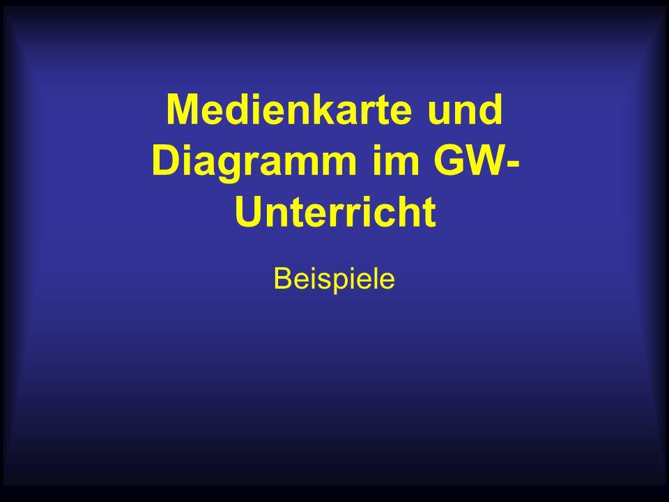 Medienkarte und Diagramm im GW- Unterricht Beispiele