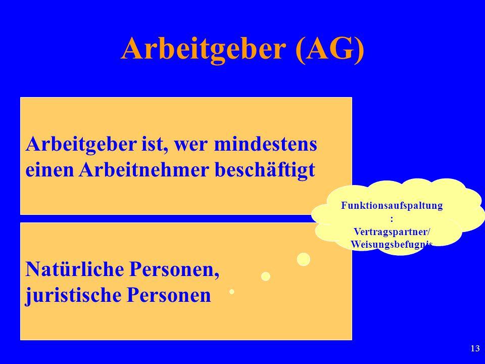 13 Arbeitgeber (AG) Arbeitgeber ist, wer mindestens einen Arbeitnehmer beschäftigt Natürliche Personen, juristische Personen Funktionsaufspaltung : Vertragspartner/ Weisungsbefugnis