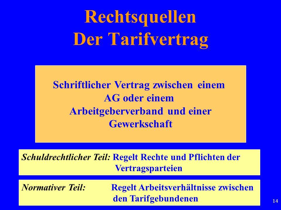 14 Rechtsquellen Der Tarifvertrag Schriftlicher Vertrag zwischen einem AG oder einem Arbeitgeberverband und einer Gewerkschaft Schuldrechtlicher Teil: Regelt Rechte und Pflichten der Vertragsparteien Normativer Teil: Regelt Arbeitsverhältnisse zwischen den Tarifgebundenen