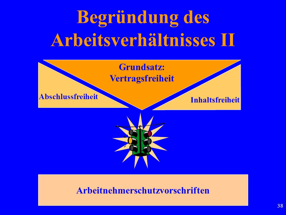 38 Grundsatz: Vertragsfreiheit Arbeitnehmerschutzvorschriften Abschlussfreiheit Inhaltsfreiheit Begründung des Arbeitsverhältnisses II