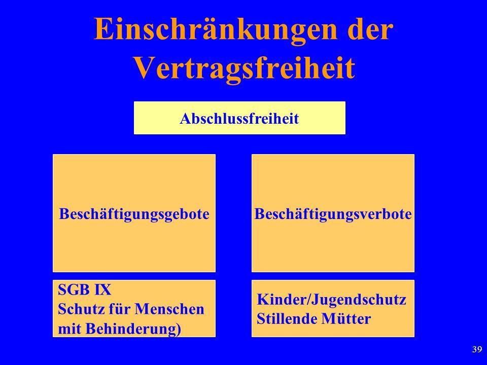 39 Abschlussfreiheit Einschränkungen der Vertragsfreiheit BeschäftigungsgeboteBeschäftigungsverbote SGB IX Schutz für Menschen mit Behinderung) Kinder/Jugendschutz Stillende Mütter