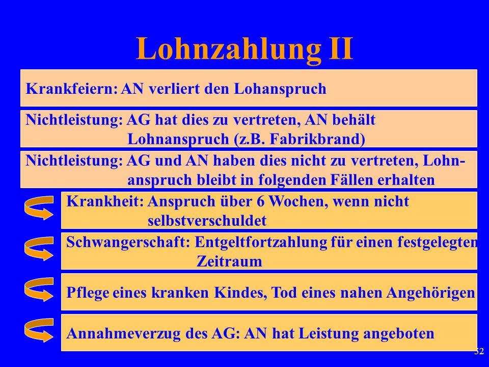 52 Lohnzahlung II Krankfeiern: AN verliert den Lohanspruch Nichtleistung: AG hat dies zu vertreten, AN behält Lohnanspruch (z.B. Fabrikbrand) Nichtlei
