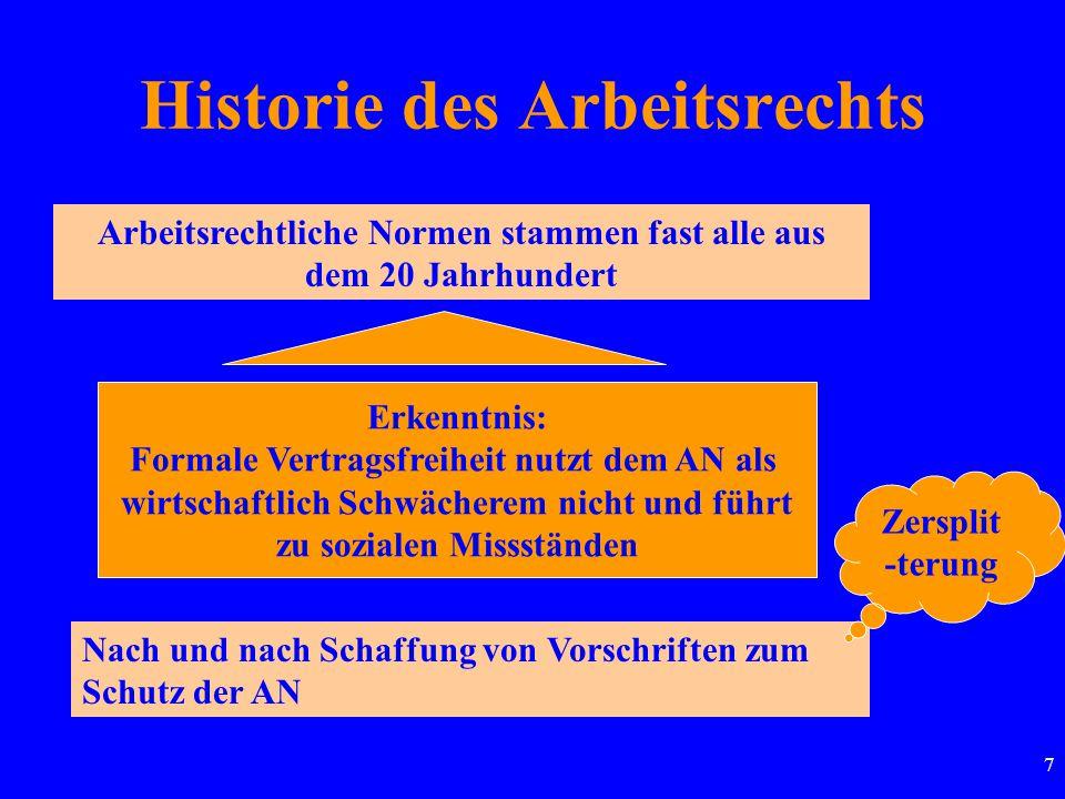 7 Historie des Arbeitsrechts Arbeitsrechtliche Normen stammen fast alle aus dem 20 Jahrhundert Erkenntnis: Formale Vertragsfreiheit nutzt dem AN als w