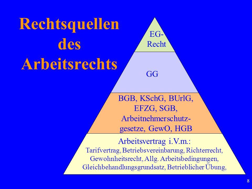 8 Rechtsquellen des Arbeitsrechts EG- Recht GG BGB, KSchG, BUrlG, EFZG, SGB, Arbeitnehmerschutz- gesetze, GewO, HGB Arbeitsvertrag i.V.m.: Tarifvertrag, Betriebsvereinbarung, Richterrecht, Gewohnheitsrecht, Allg.