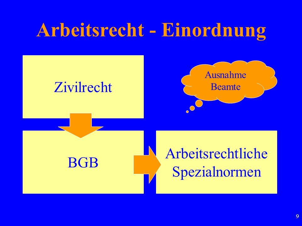 20 Direktionsbefugnis/ Weisungsrecht AG bestimmt Zeit, Ort, Umfang und Art der Arbeitsleistung Grenze: Schikane Rechtsquellen Direktionsbefugnis