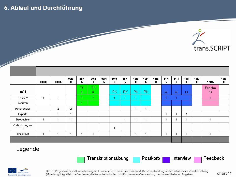 chart 11 5.