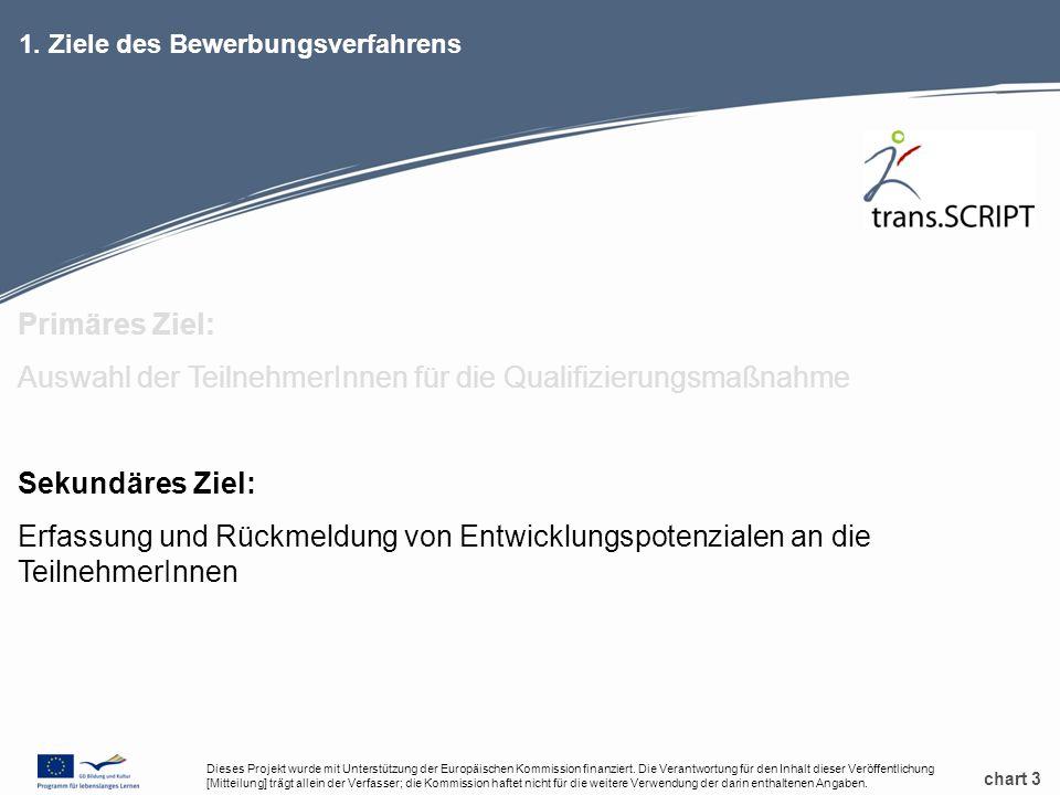 chart 3 1. Ziele des Bewerbungsverfahrens Primäres Ziel: Auswahl der TeilnehmerInnen für die Qualifizierungsmaßnahme Sekundäres Ziel: Erfassung und Rü