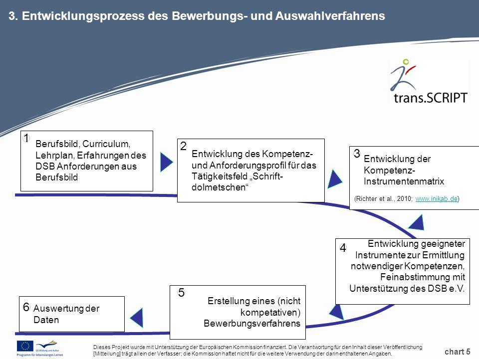 chart 5 3. Entwicklungsprozess des Bewerbungs- und Auswahlverfahrens Berufsbild, Curriculum, Lehrplan, Erfahrungen des DSB Anforderungen aus Berufsbil