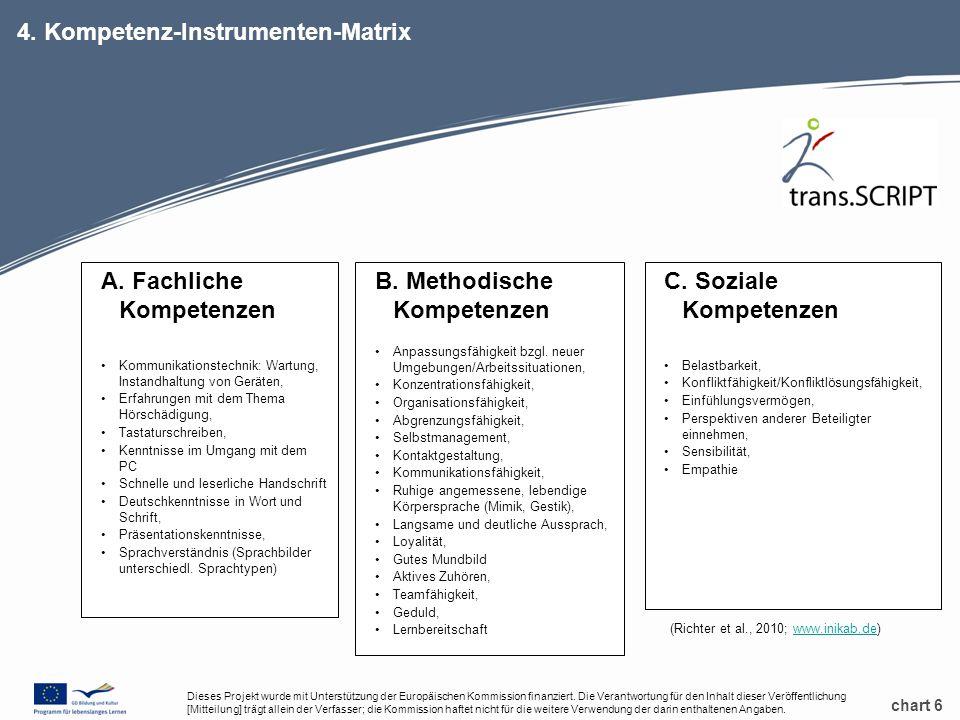 chart 6 4. Kompetenz-Instrumenten-Matrix A.