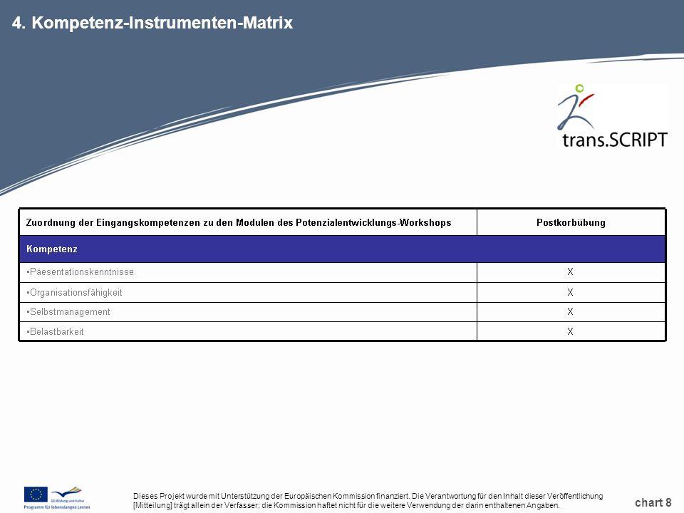 chart 8 4. Kompetenz-Instrumenten-Matrix Dieses Projekt wurde mit Unterstützung der Europäischen Kommission finanziert. Die Verantwortung für den Inha