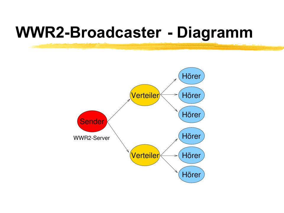 WWR2-Broadcaster - Diagramm
