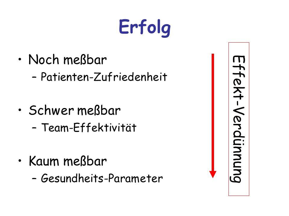 Erfolg Noch meßbar –Patienten-Zufriedenheit Schwer meßbar –Team-Effektivität Kaum meßbar –Gesundheits-Parameter Effekt-Verdünnung