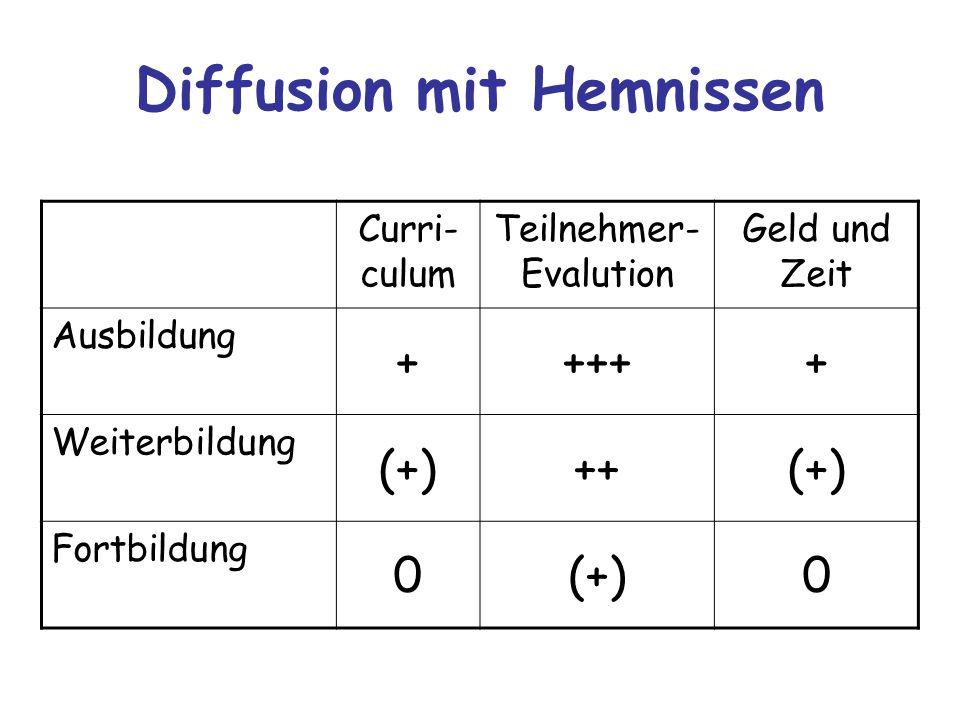 Diffusion mit Hemnissen Curri- culum Teilnehmer- Evalution Geld und Zeit Ausbildung +++++ Weiterbildung (+)++(+) Fortbildung 0(+)0