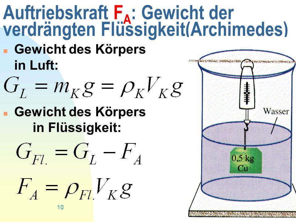 Zurück zur ersten Seite 10 Auftriebskraft F A : Gewicht der verdrängten Flüssigkeit(Archimedes) Gewicht des Körpers in Luft: Gewicht des Körpers in Fl