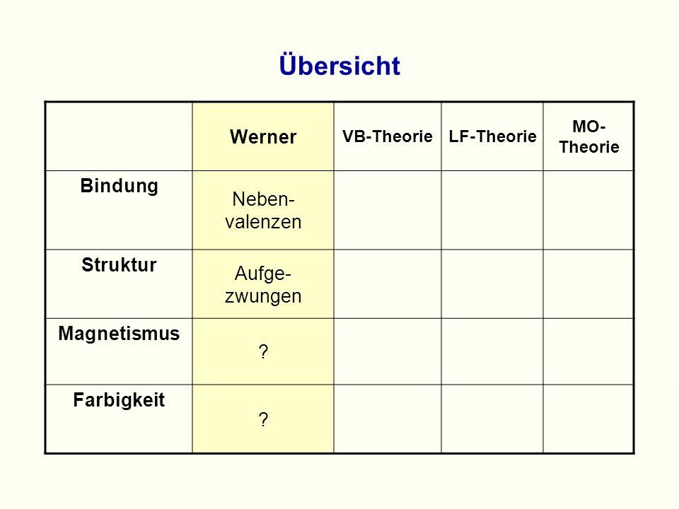 Übersicht Werner VB-TheorieLF-Theorie MO- Theorie Bindung Neben- valenzen Struktur Aufge- zwungen Magnetismus .