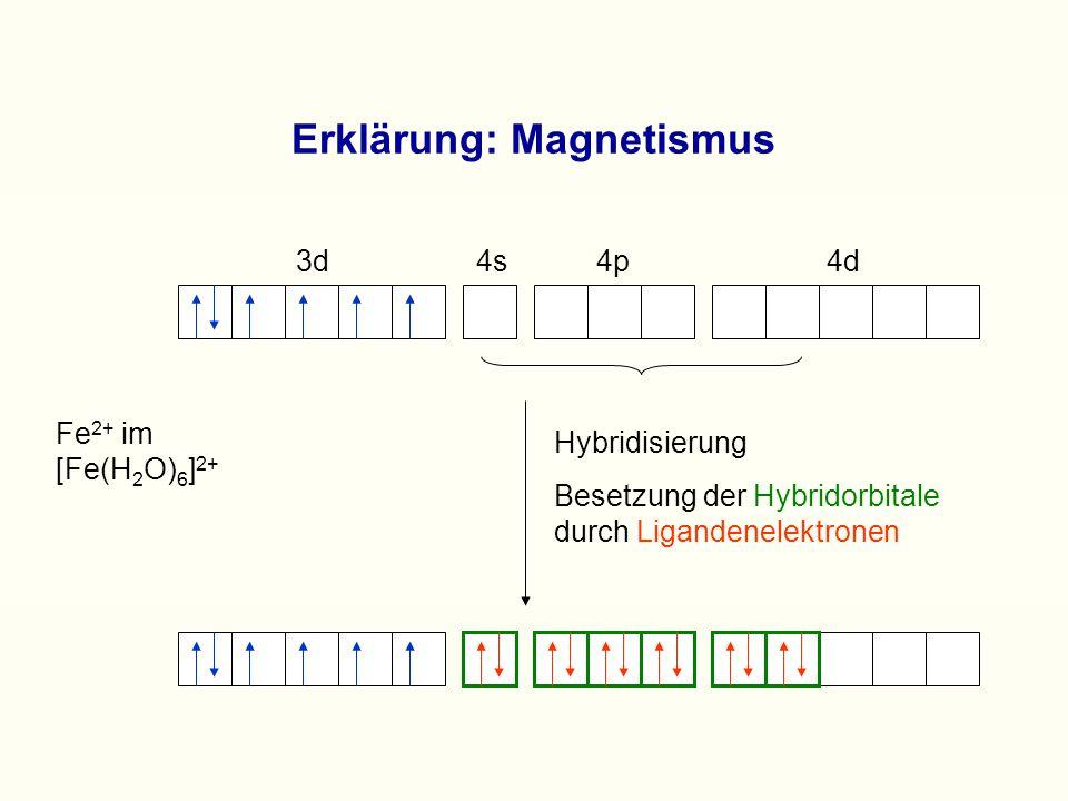 Erklärung: Magnetismus Fe 2+ im [Fe(H 2 O) 6 ] 2+ Hybridisierung Besetzung der Hybridorbitale durch Ligandenelektronen 3d 4s 4p 4d