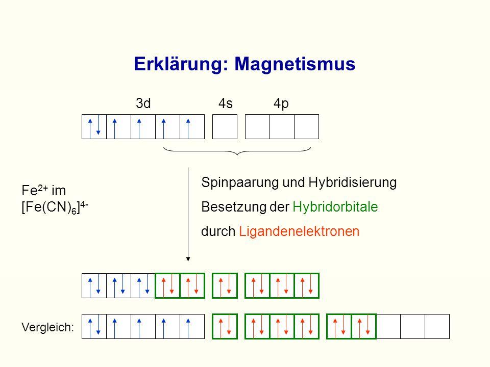 Erklärung: Magnetismus 3d 4s 4p Fe 2+ im [Fe(CN) 6 ] 4- Spinpaarung und Hybridisierung Besetzung der Hybridorbitale durch Ligandenelektronen Vergleich: