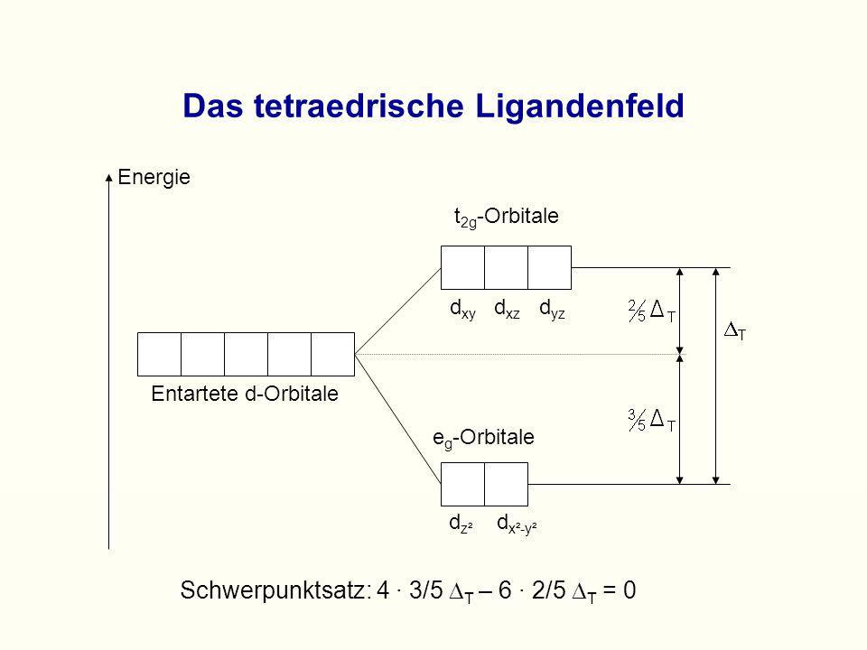 Das tetraedrische Ligandenfeld Schwerpunktsatz: 4 · 3/5  T – 6 · 2/5  T = 0 e g -Orbitale t 2g -Orbitale Energie Entartete d-Orbitale d xy d xz d yz d z² d x²-y² TT